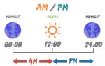 В чем разница временем am и pm?