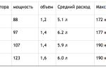 Mazda 3 и chevrolet cruze: сравнение автомобилей и что лучше купить