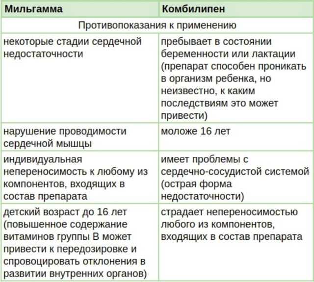 Какой медикамент лучше Мильгамма или Диклофенак?