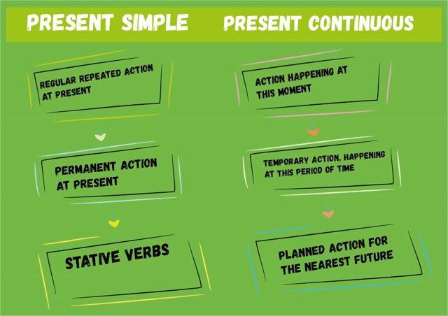 В чем разница между временами present simple и present continuous