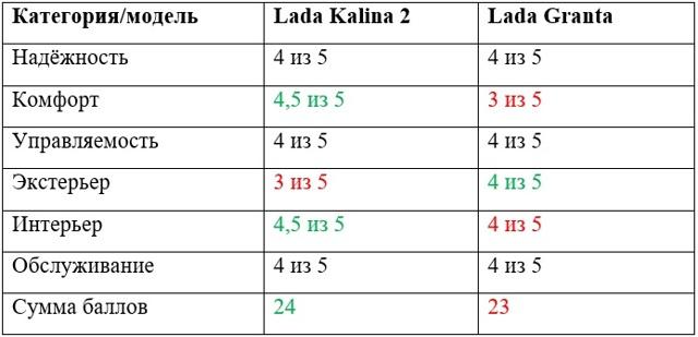 Гранта или Калина 2: сравнение и что лучше взять