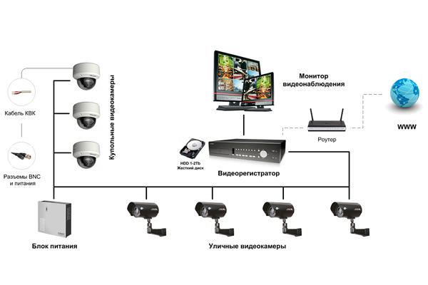 Чем ip камера отличается от аналоговой: описание и отличия