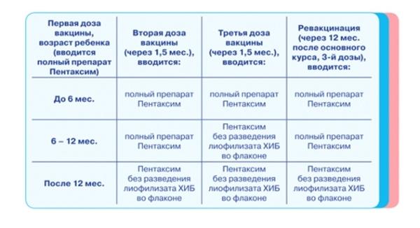 Инфанрикс или пентаксим: что лучше выбрать и чем они отличаются