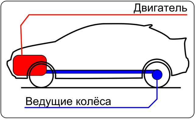Какой привод в автомобиле лучше полный или передний?