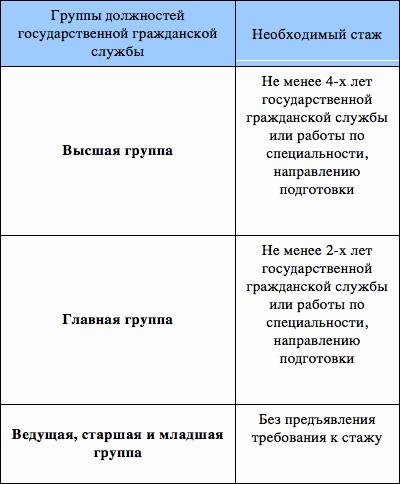 Чем отличается ведущий специалист от главного: описание и отличия