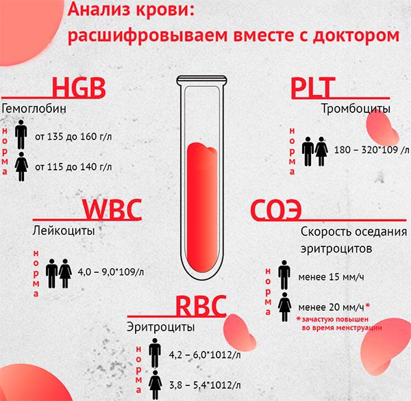 Чем общий анализ крови отличается от клинического