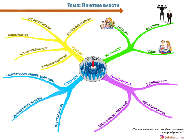 Чем понятие управление отличается от понятия власть