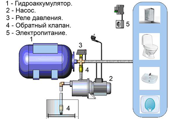 Чем отличается насос от насосной станции?