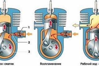 Чем отличается двухтактный двигатель от четырехтактного