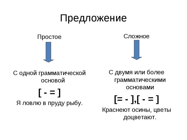 Чем простое предложение отличается от сложного