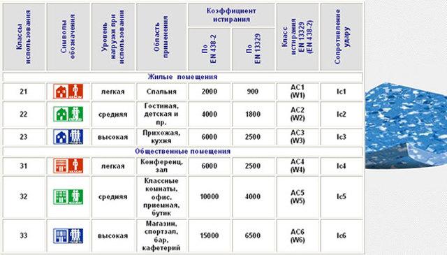 Какой линолеум лучше гомогенный или гетерогенный?