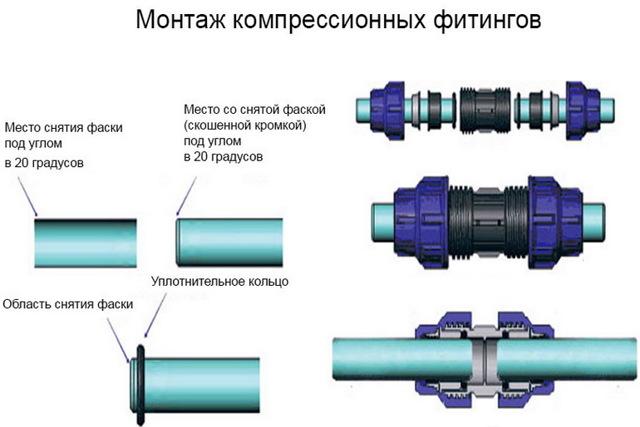 Разница между трубами ПВД и ПНД