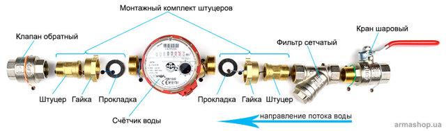Чем отличаются счетчики холодной и горячей воды