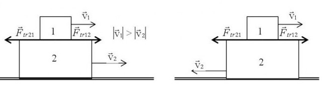 Векторная и скалярная величина — чем они отличаются?