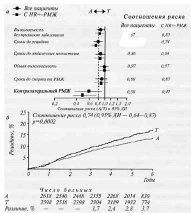 «Тамоксифен» или «Анастрозол» — сравнение и что лучше