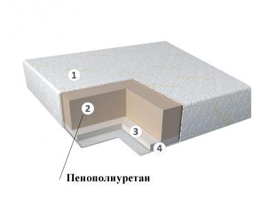 Что лучше выбрать пружинный блок или пенополиуретан?