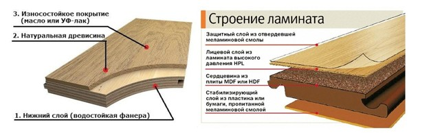 Какое покрытие лучше ламинат или инженерная доска?