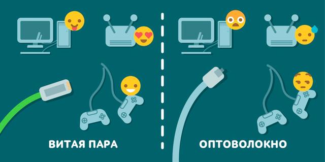 Разница между оптоволокном и витой парой