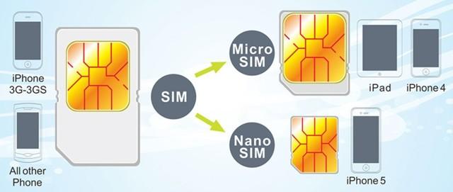micro-sim и mini-sim — чем же они отличаются?