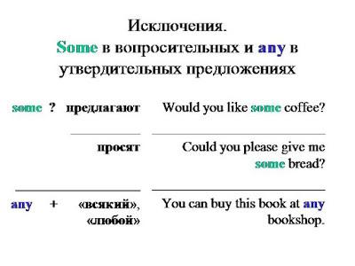 В чем разница между some и any в английском?