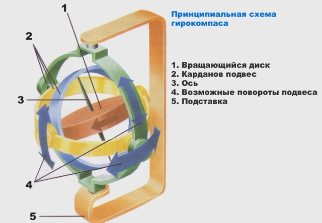 В чем разница между центробежной и центростремительной силой