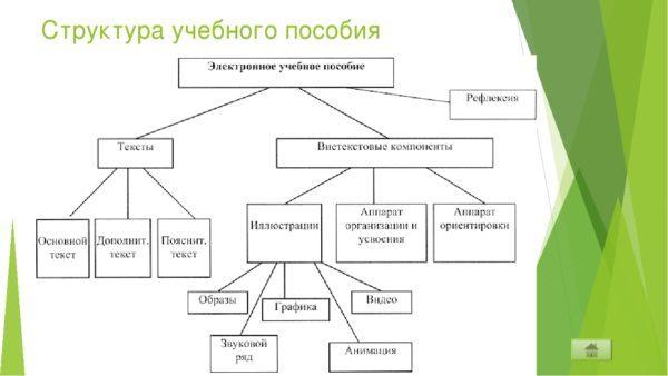 Чем отличается учебник от учебного пособия