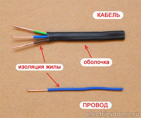 Провод и кабель: разница, отличия, виды