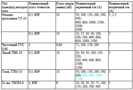 В чем разница между классами точности 0.5 и 0.5 s