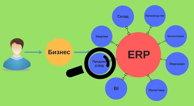 Чем отличается crm от erp системы?